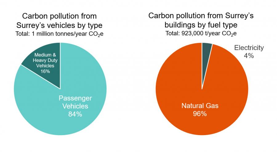 Breakdown of building and transportation emissions. Transportation emissions by vehicle type; 84% of emissions is from passenger vehicles and 16% is from medium and heavy duty vehicles. Building emissions by fuel source; 96% is from natural gas, and 4% is from electricity.